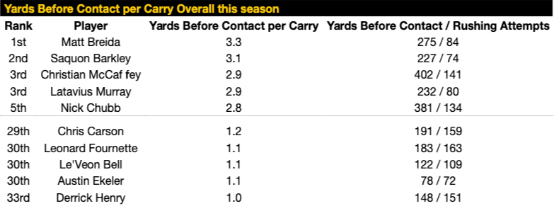 Yards Before Contact per Carry Overall this season